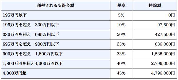 税理士ドットコム - ビットコインで20万円以下の利益の場合の住民税の申告について - 給与所得者(年末調整をする人)の場合、副業(雑所得