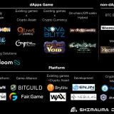 Up-to-Date Blockchain Gaming, Platform, Japanese Company